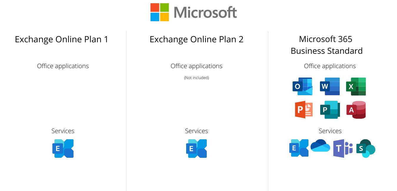 exchange online plans